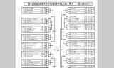 【情報】 全日本クラブ選手権大会の組合せが発表!