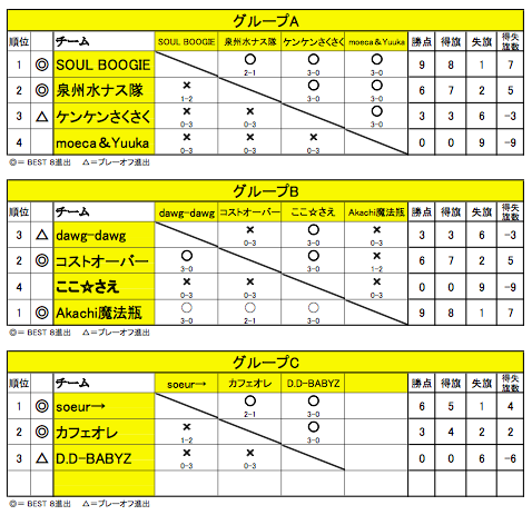 舞 Battle.05_予選ABC