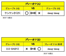 舞 Battle.05_プレーオフ