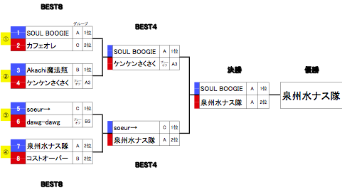 舞 Battle.05_決勝