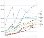 国内主要都市の人口推移
