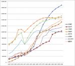 三大都市と首都圏の都市を除く国内主要都市の人口推移