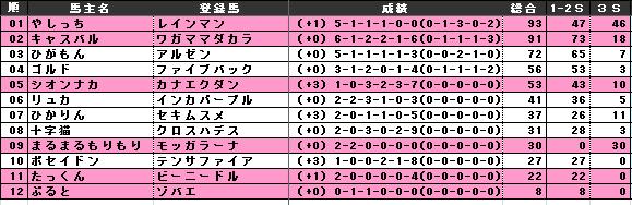 POG 28-29s 総合