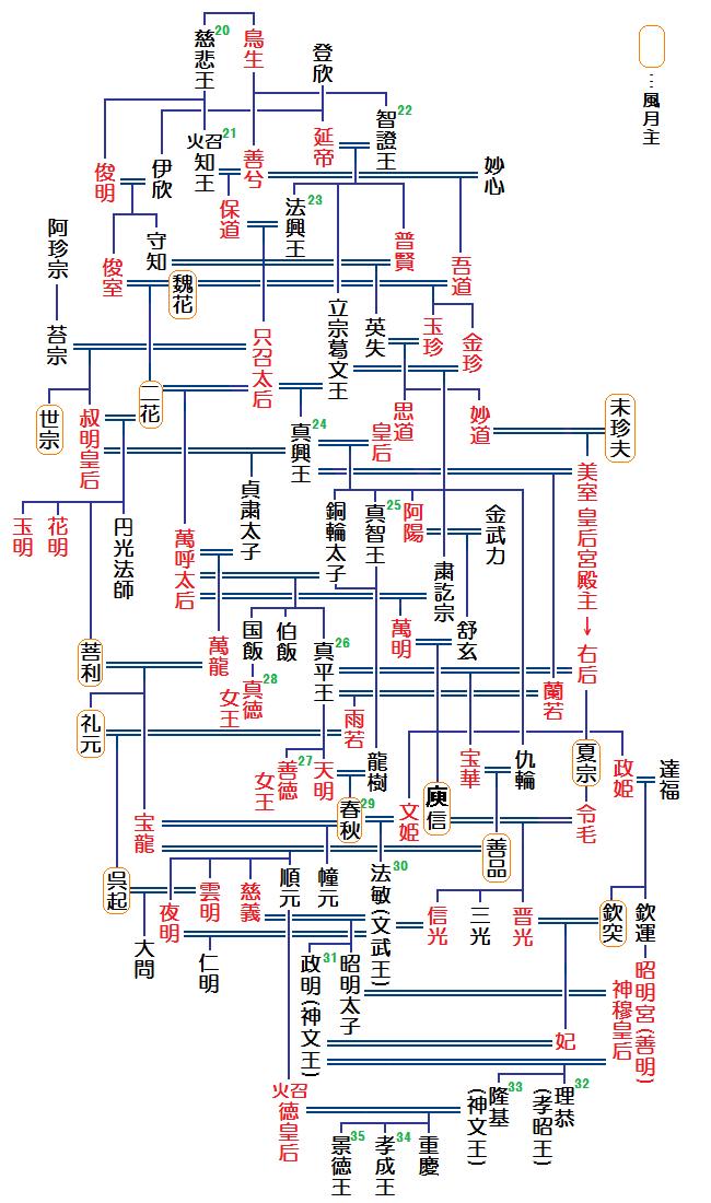 新羅家系図(萬呼)