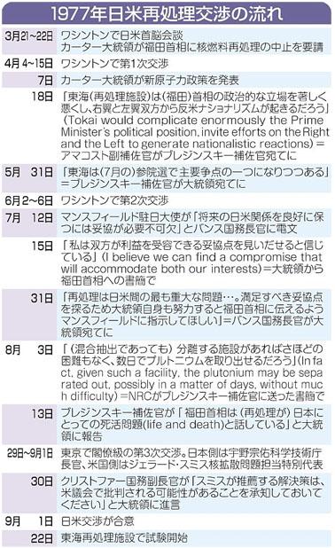 blog 1977年日米再処理交渉の流れ