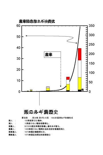 blog エネルギー消費とエネルギー資源.jpg