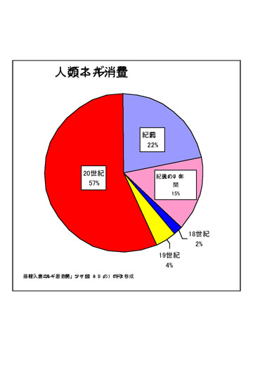 blog 人類エネルギー消費量