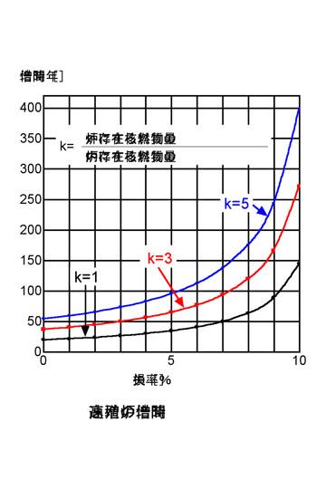blog 核分裂エネルギー(プルトニウム)