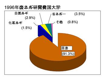blog 1996年エネルギー研究開発費
