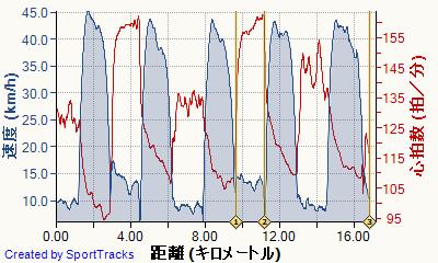 マイ アクティビティ 裏山 2013-06-15, 速度