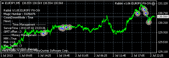 20130701-02rabbitv1eurjpy.png