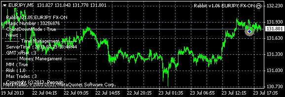 20130723rabbitv1eurjpy.png
