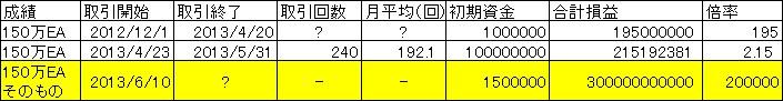 Ayashii150manEAsonomono.jpg