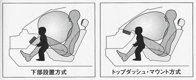 助手席エアバッグの2つの設置方式