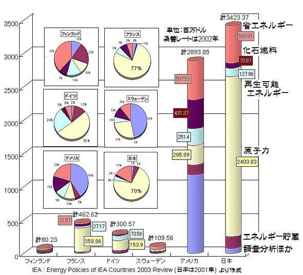 各国のエネルギー開発予算
