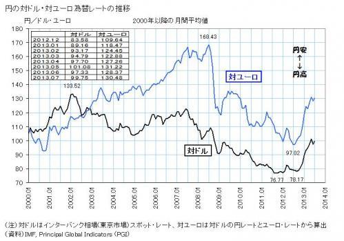 円ードル グラフ