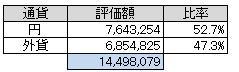 通貨別(2013.3)