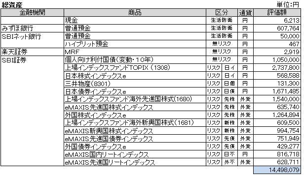 総資産(2013.3)