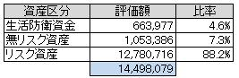 資産別(2013.3)