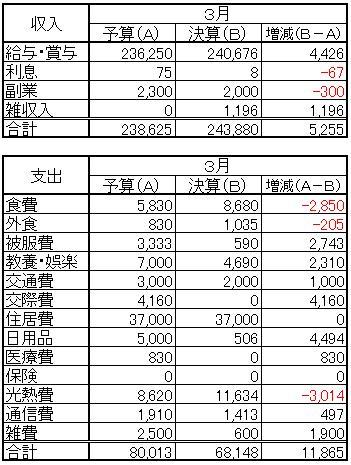 収支(2013.3)