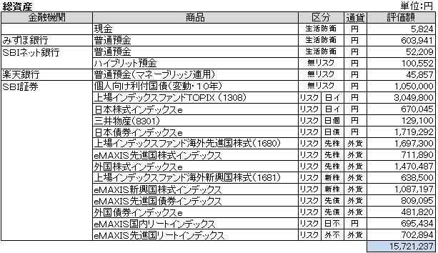 総資産(2013.5)