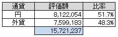 通貨別(2013.5)