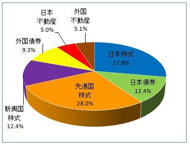 グラフ(2013.5)