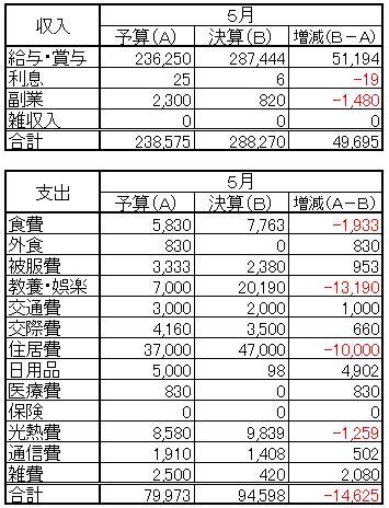 収支(2013.5)