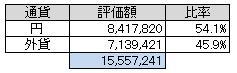 通貨別(2013.6)