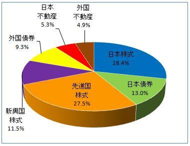 グラフ(2013.6)