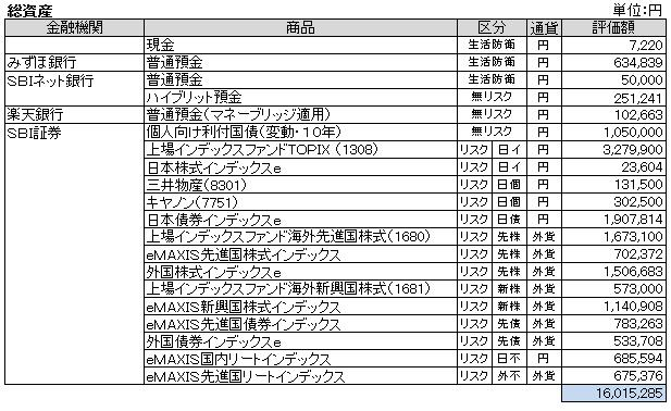 総資産(2013.7)