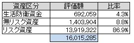 資産別(2013.7)