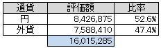 通貨別(2013.7)