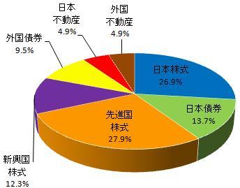 グラフ(2013.7)