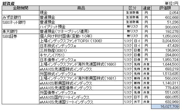 総資産(2013.8)