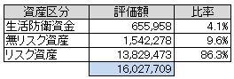 資産別(2013.8)