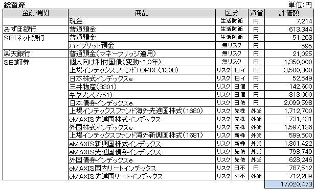 総資産(2013.9)