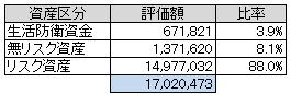 資産別(2013.9)