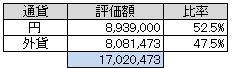 通貨別(2013.9)