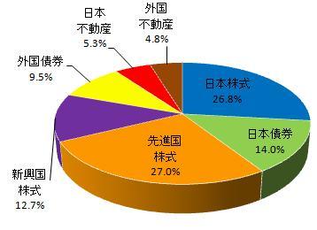 グラフ(2013.9)