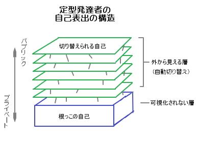 定型発達者の自己表出構造