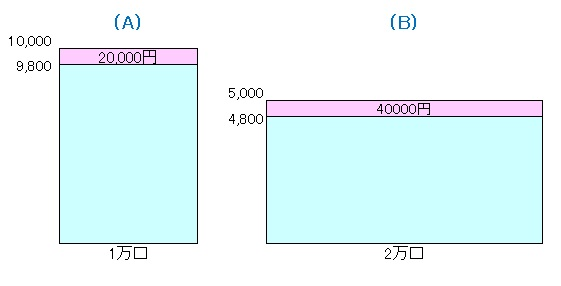 毎月分配型140102