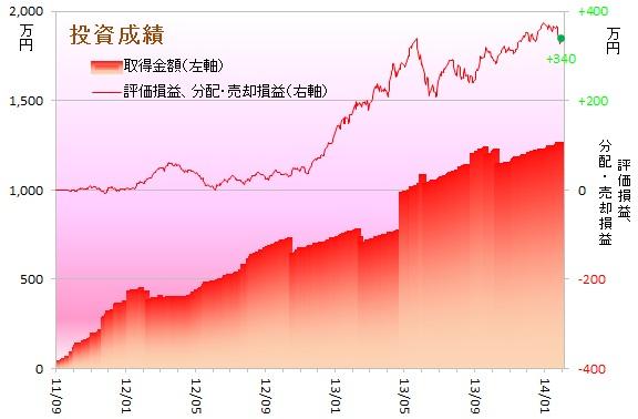運用成績グラフ140101
