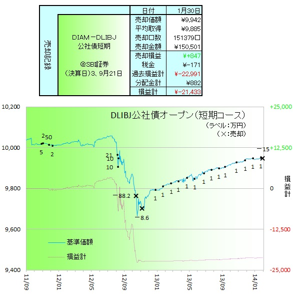 DLBIJ公社債短期140101