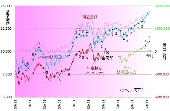 新興国株式140902