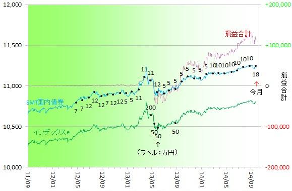 国内債券140901