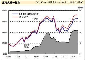 新興国債券141002