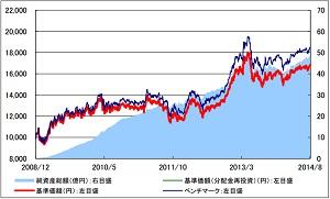 新興国債券141003