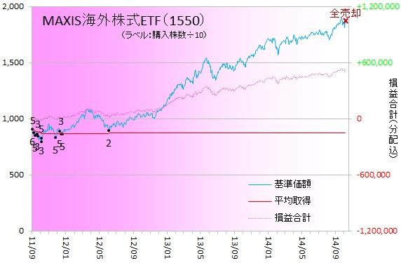 外国株式141002