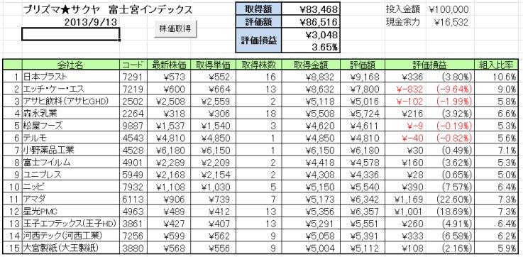 2013/9/9週の成績 ひふみ+ vs プリズマ★サクヤ vs 指数 ~猿がダーツで選んだら指数に勝てないのか?~